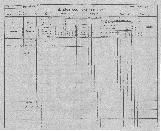 Konskripcijske tabele 1830 - 1857<br />Ljubljana<br />Mesto 174<br />Conscription of the population 1830 - 1857